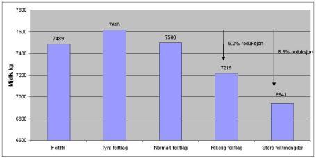 Figur 2. Berekna 305-dagars avdrått for kyr i ulike feittklassar.
