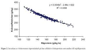 Nitrogeneffektivitet Huhtanen