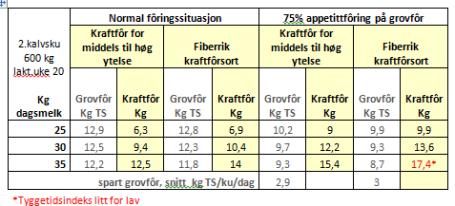 Ingvild tabell Fiberrikt kraftfôr